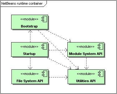 Modules of the NetBeans™ runtime container and all their dependencies